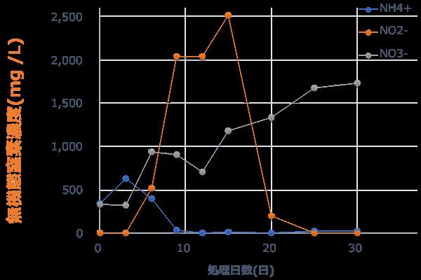 無機態窒素濃度グラフ